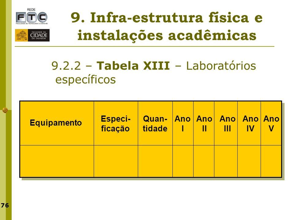 76 9. Infra-estrutura física e instalações acadêmicas 9.2.2 – Tabela XIII – Laboratórios específicos Especi- ficação Ano V Ano IV Ano III Ano II Ano I