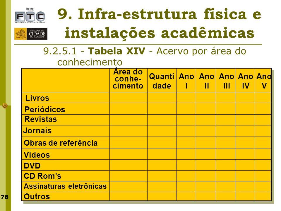 78 9. Infra-estrutura física e instalações acadêmicas 9.2.5.1 - Tabela XIV - Acervo por área do conhecimento Quanti dade Ano V Ano IV Ano III Ano II A
