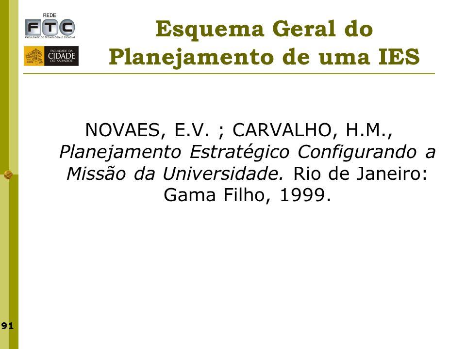 91 Esquema Geral do Planejamento de uma IES NOVAES, E.V. ; CARVALHO, H.M., Planejamento Estratégico Configurando a Missão da Universidade. Rio de Jane