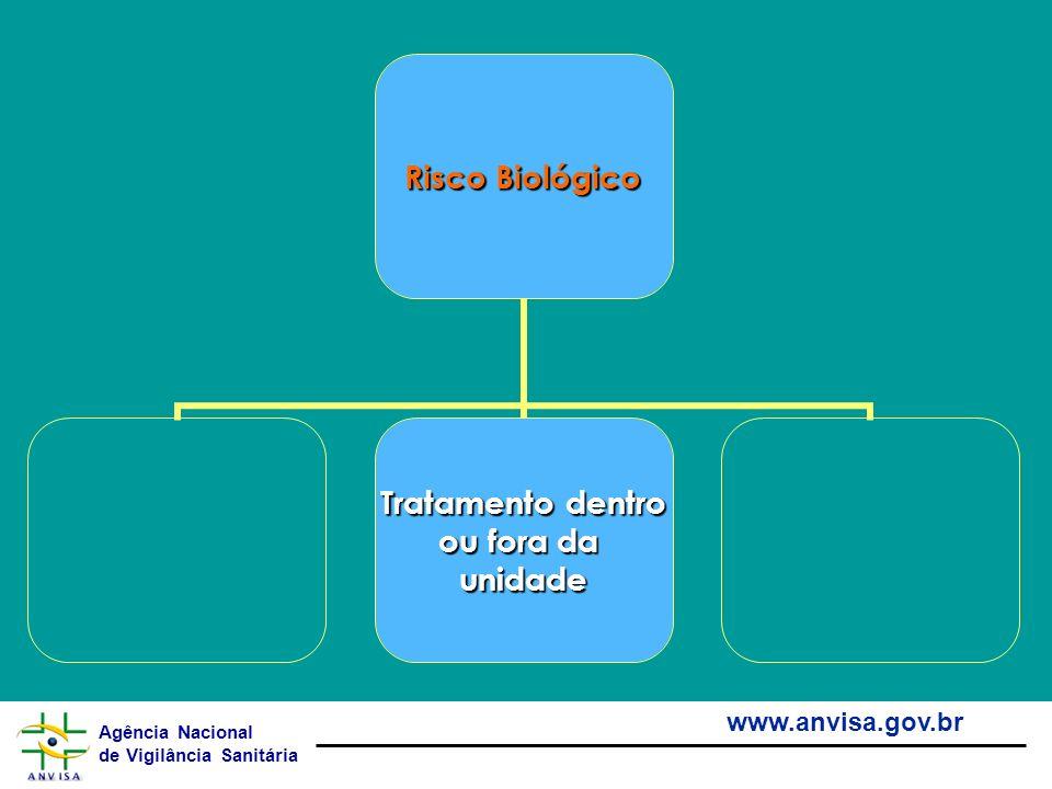 Agência Nacional de Vigilância Sanitária www.anvisa.gov.br Risco Biológico Tratamento dentro ou fora da unidade