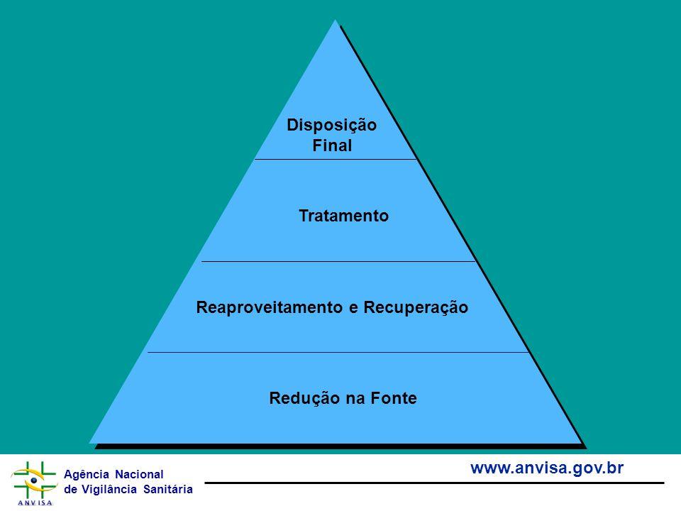 Agência Nacional de Vigilância Sanitária www.anvisa.gov.br Redução na Fonte Reaproveitamento e Recuperação Tratamento Disposição Final