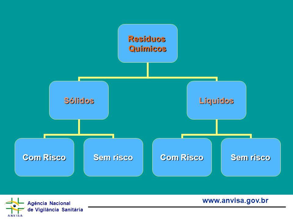 Agência Nacional de Vigilância Sanitária www.anvisa.gov.brResíduosQuímicos Sólidos Com Risco Sem risco Líquidos Com Risco Sem risco
