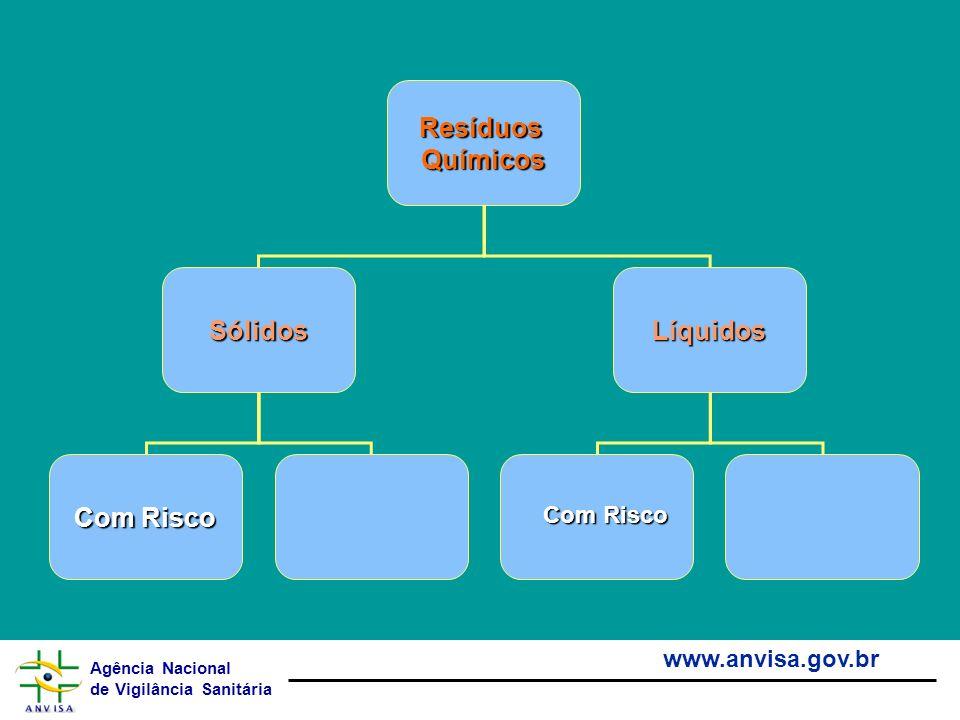 Agência Nacional de Vigilância Sanitária www.anvisa.gov.br ResíduosQuímicos SólidosLíquidos Com Risco