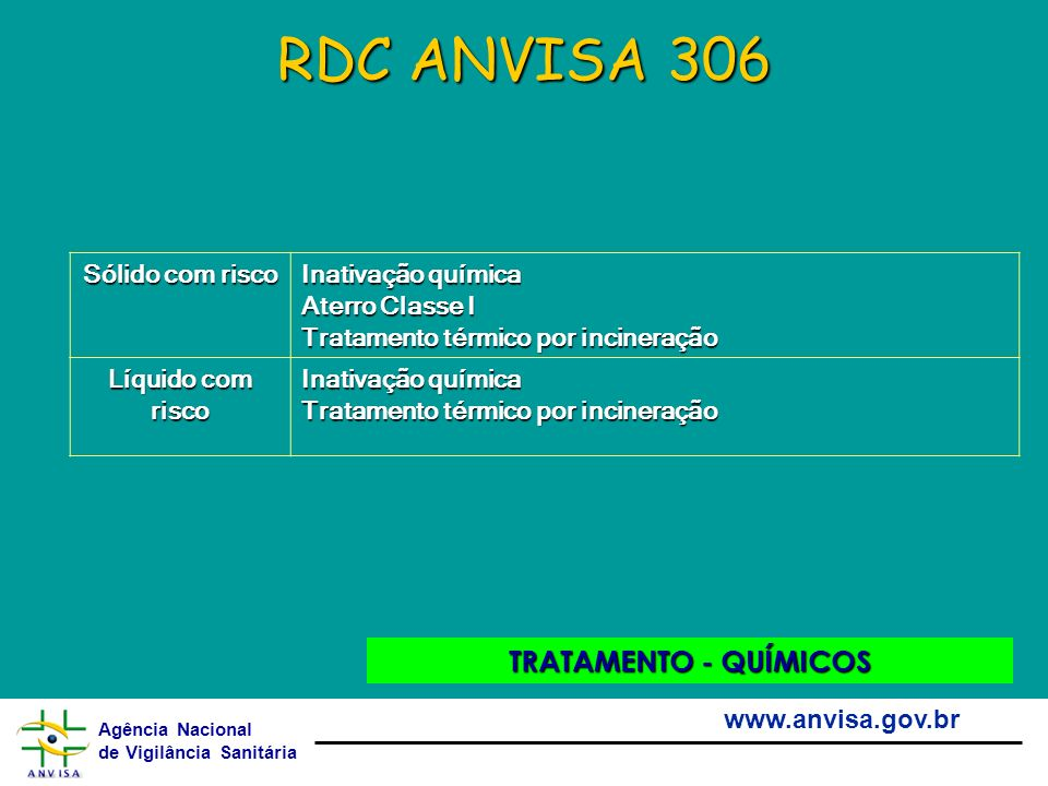 Agência Nacional de Vigilância Sanitária www.anvisa.gov.br RDC ANVISA 306 TRATAMENTO - QUÍMICOS Sólido com risco Inativação química Aterro Classe I Tr