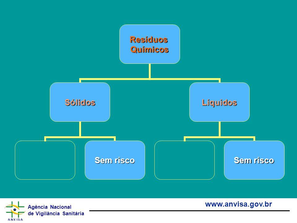 Agência Nacional de Vigilância Sanitária www.anvisa.gov.brResíduosQuímicos Sólidos Sem risco Líquidos