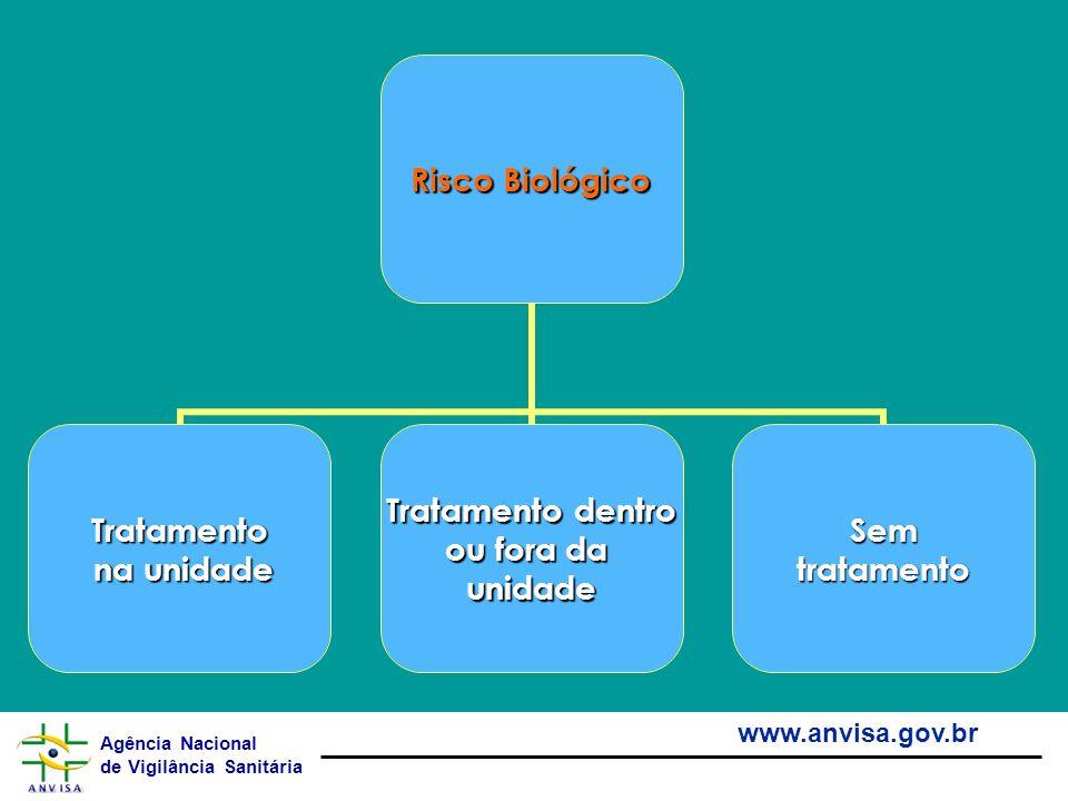 Agência Nacional de Vigilância Sanitária www.anvisa.gov.br Risco Biológico Tratamento na unidade na unidade Tratamento dentro ou fora da unidadeSemtra
