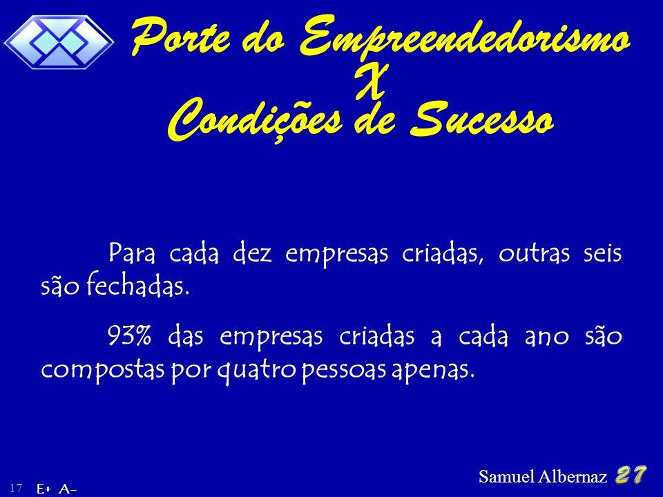 Samuel Albernaz 17 Para cada dez empresas criadas, outras seis são fechadas. 93% das empresas criadas a cada ano são compostas por quatro pessoas apen
