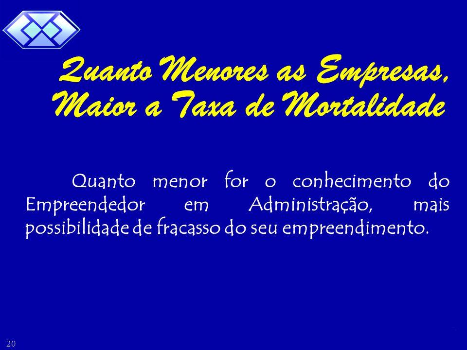 Samuel Albernaz 20 Quanto menor for o conhecimento do Empreendedor em Administração, mais possibilidade de fracasso do seu empreendimento. Quanto Meno