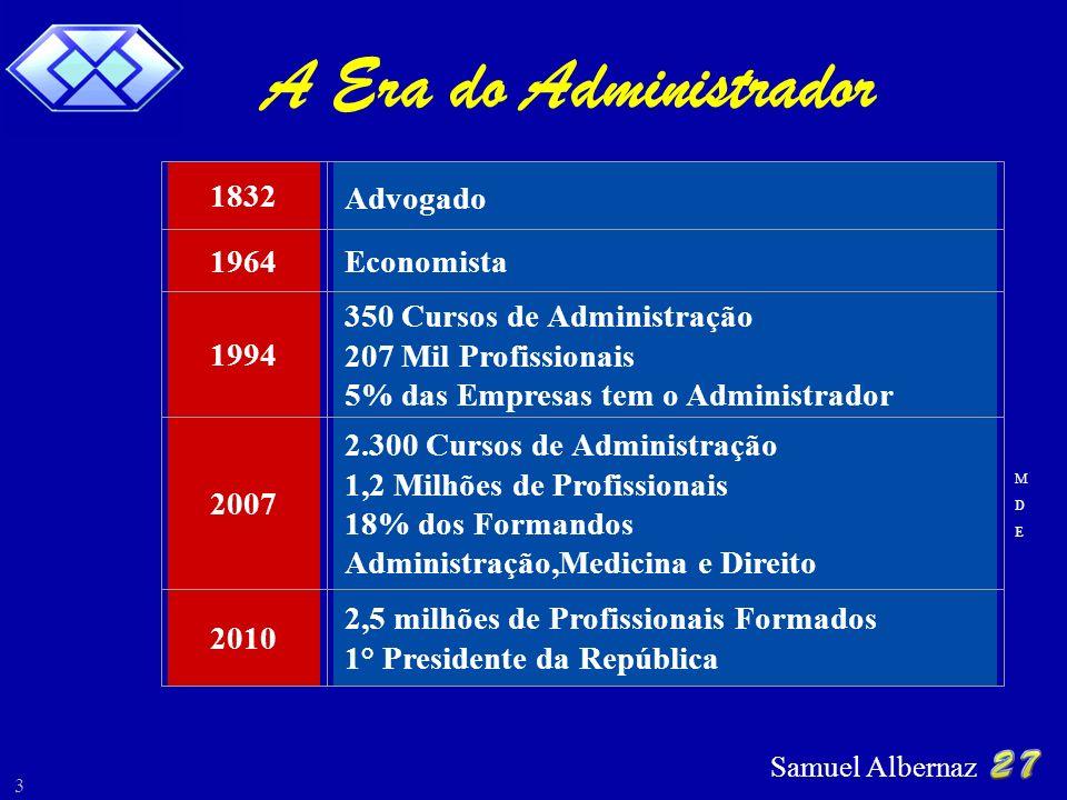 Samuel Albernaz 3 A Era do Administrador 1832 Advogado 1964Economista 1994 350 Cursos de Administração 207 Mil Profissionais 5% das Empresas tem o Adm