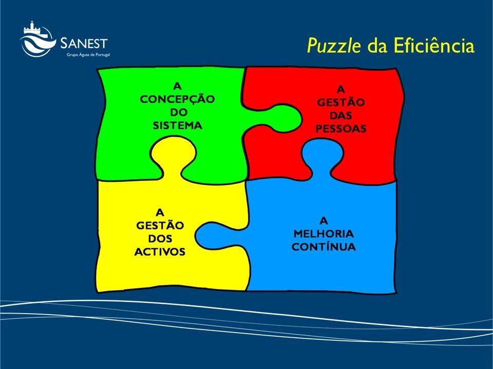 Puzzle da Eficiência