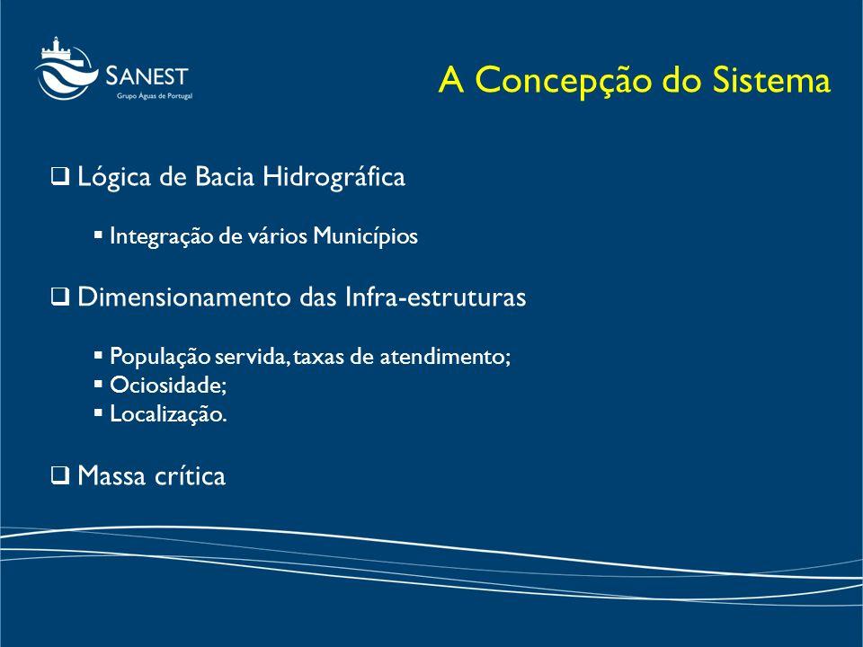 Lógica de Bacia Hidrográfica Integração de vários Municípios Dimensionamento das Infra-estruturas População servida, taxas de atendimento; Ociosidade;