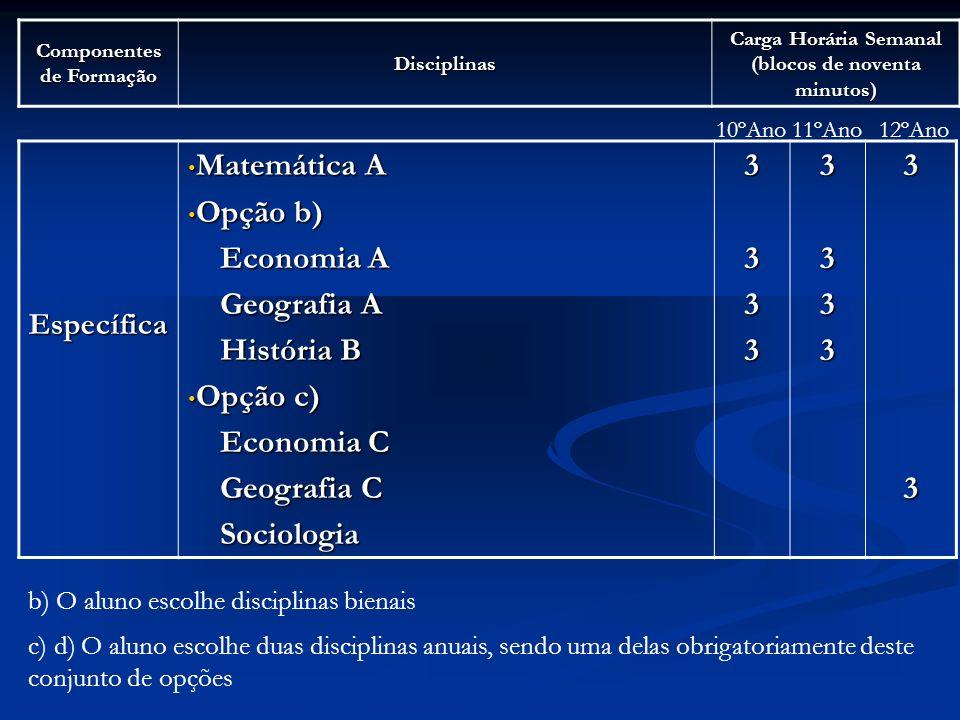 Componentes de Formação Disciplinas Carga Horária Semanal (blocos de noventa minutos) Específica Matemática A Matemática A Opção b) Opção b) Economia