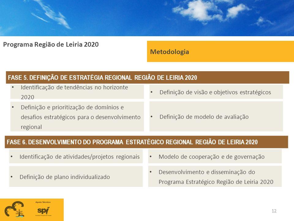 Programa Região de Leiria 2020 Metodologia FASE 5. DEFINIÇÃO DE ESTRATÉGIA REGIONAL REGIÃO DE LEIRIA 2020 Definição de visão e objetivos estratégicos