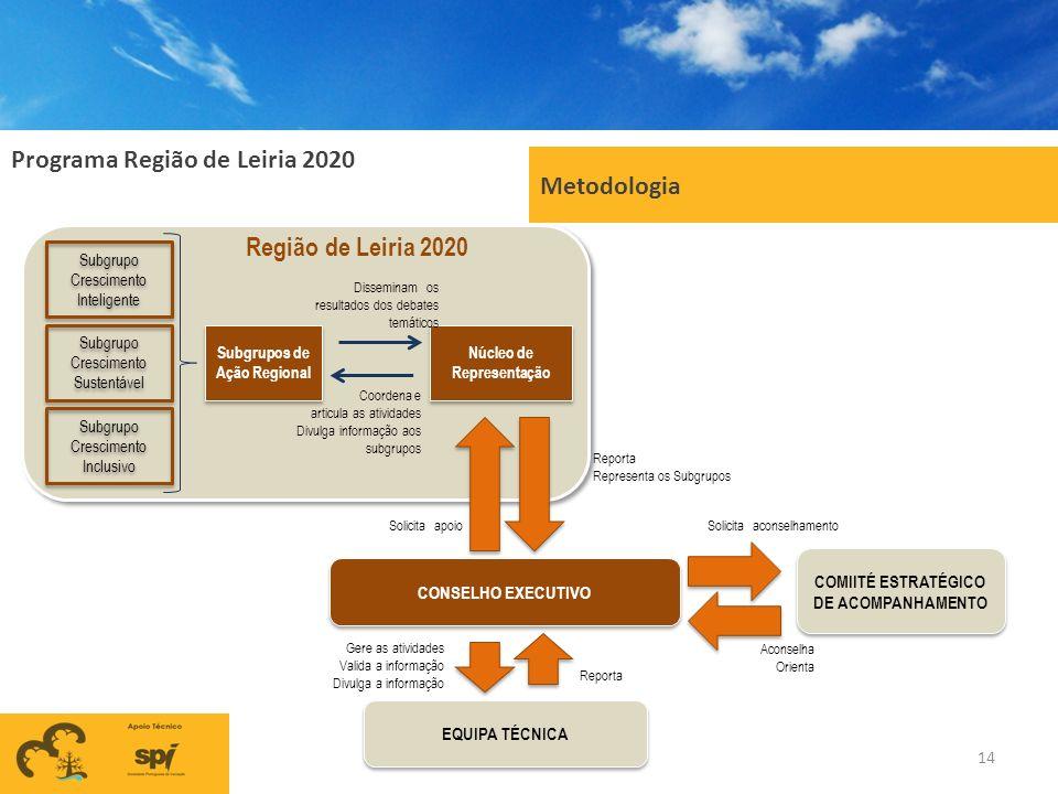 Programa Região de Leiria 2020 Metodologia 14 Subgrupo Crescimento Inteligente Subgrupo Crescimento Sustentável Subgrupo Crescimento Inclusivo CONSELH