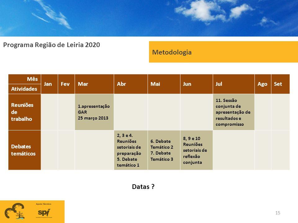Programa Região de Leiria 2020 Metodologia 15 Mês JanFevMarAbrMaiJunJulAgoSet Atividades Reuniões de trabalho 1.apresentação GAR 25 março 2013 11. Ses