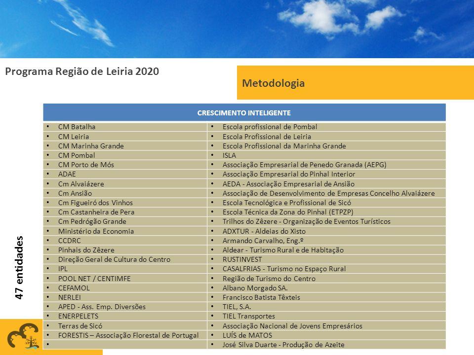 Programa Região de Leiria 2020 Metodologia 16 CRESCIMENTO INTELIGENTE CM Batalha Escola profissional de Pombal CM Leiria Escola Profissional de Leiria