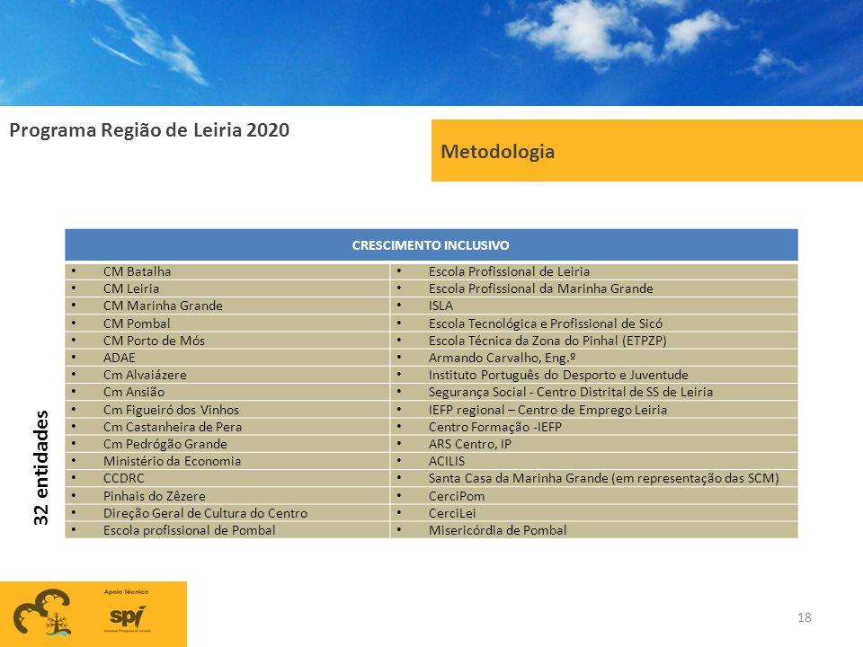 Programa Região de Leiria 2020 Metodologia 18 CRESCIMENTO INCLUSIVO CM Batalha Escola Profissional de Leiria CM Leiria Escola Profissional da Marinha