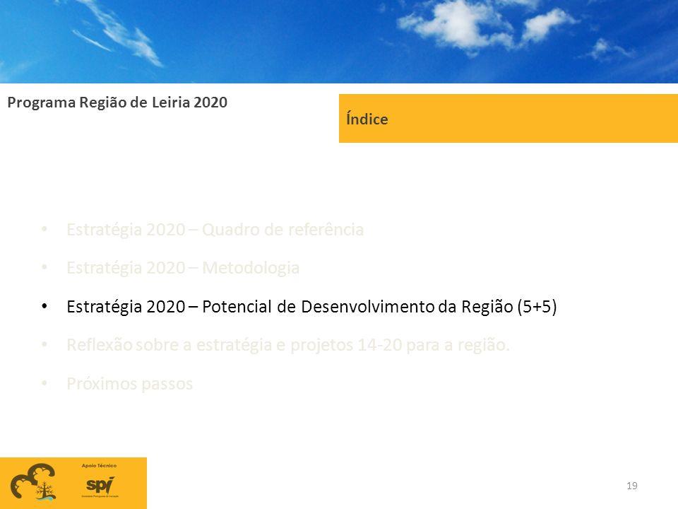 Programa Região de Leiria 2020 19 Índice Estratégia 2020 – Quadro de referência Estratégia 2020 – Metodologia Estratégia 2020 – Potencial de Desenvolv