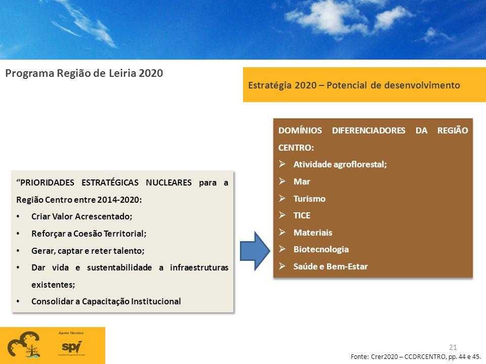 Programa Região de Leiria 2020 21 Estratégia 2020 – Potencial de desenvolvimento PRIORIDADES ESTRATÉGICAS NUCLEARES para a Região Centro entre 2014-20