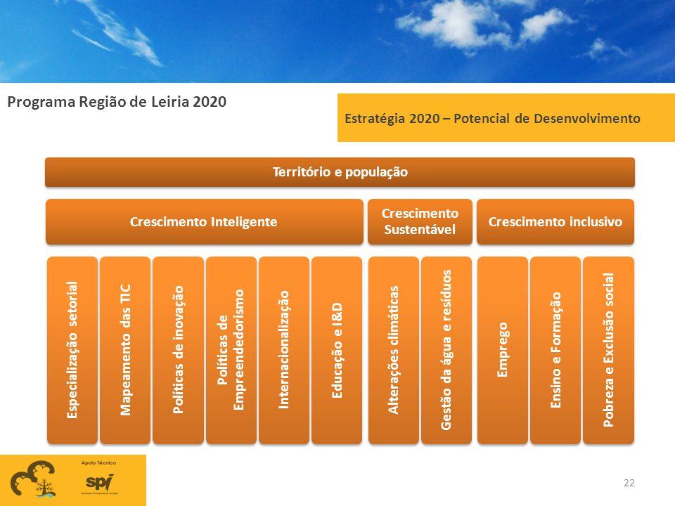 Programa Região de Leiria 2020 22 Estratégia 2020 – Potencial de Desenvolvimento Território e população Crescimento Inteligente Especialização setoria