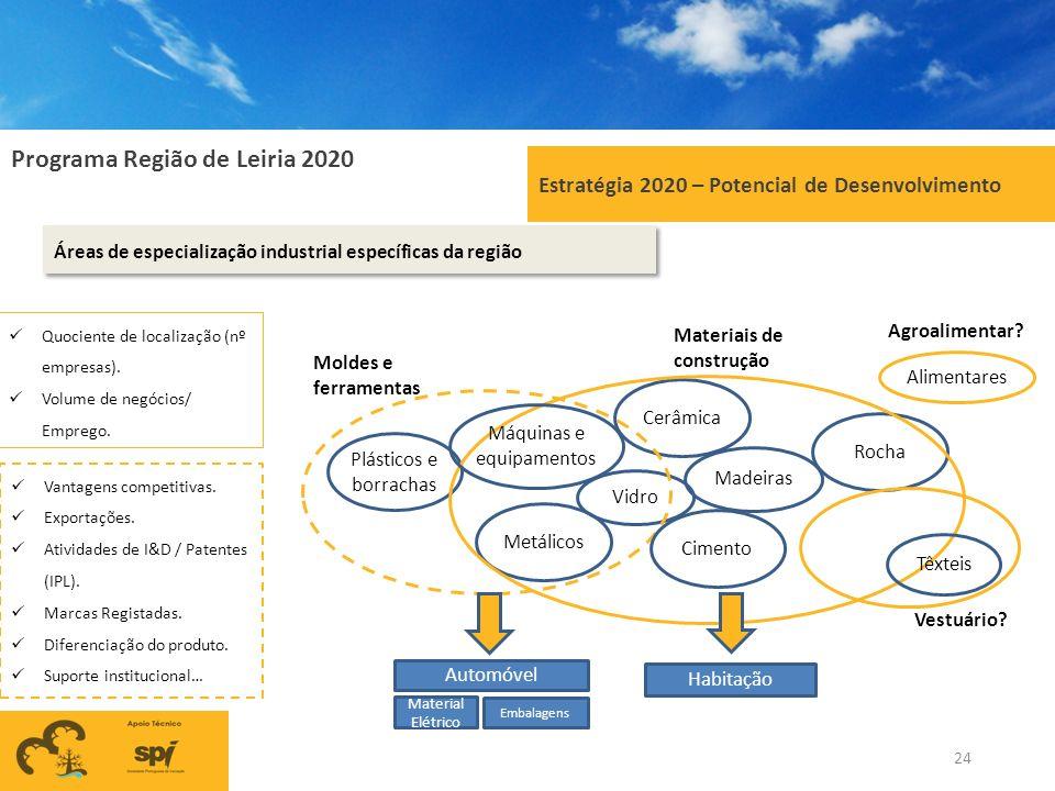 Programa Região de Leiria 2020 24 Estratégia 2020 – Potencial de Desenvolvimento Áreas de especialização industrial específicas da região Rocha Vidro