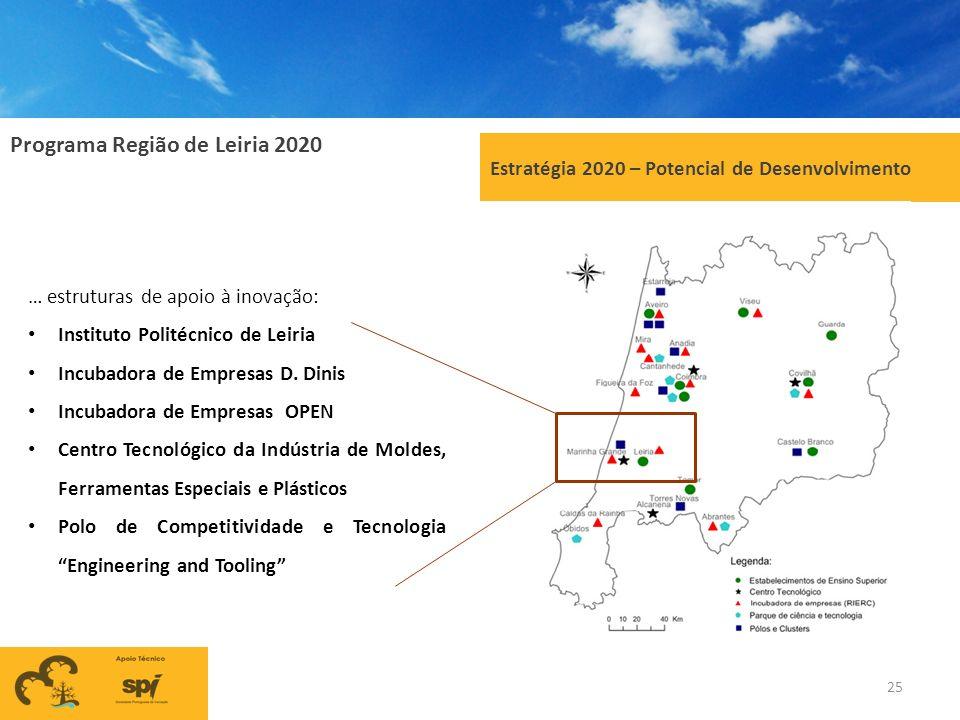 Programa Região de Leiria 2020 25 Estratégia 2020 – Potencial de Desenvolvimento … estruturas de apoio à inovação: Instituto Politécnico de Leiria Inc