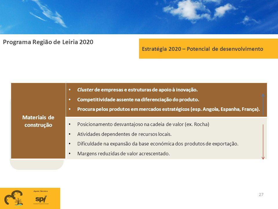 Programa Região de Leiria 2020 27 Estratégia 2020 – Potencial de desenvolvimento Materiais de construção Cluster de empresas e estruturas de apoio à i