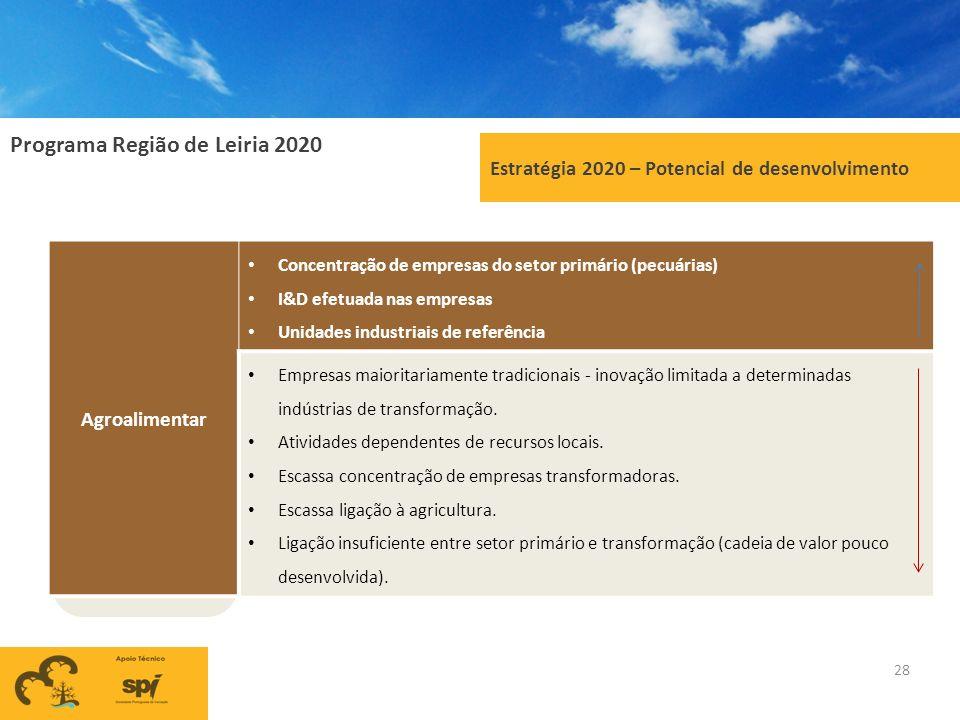 Programa Região de Leiria 2020 28 Estratégia 2020 – Potencial de desenvolvimento Agroalimentar Concentração de empresas do setor primário (pecuárias)