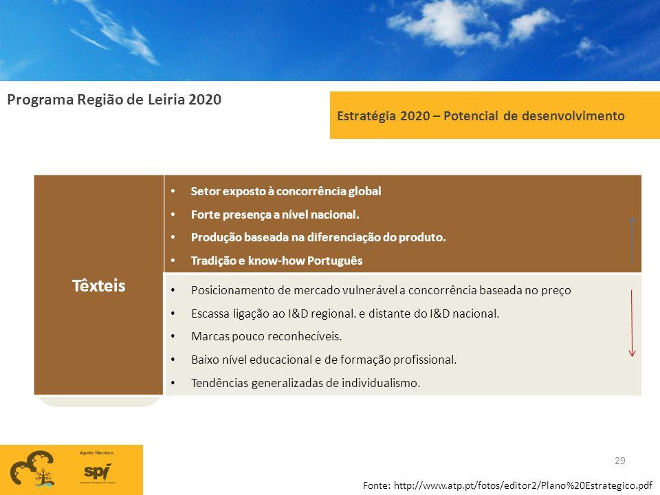 Programa Região de Leiria 2020 29 Estratégia 2020 – Potencial de desenvolvimento Têxteis Setor exposto à concorrência global Forte presença a nível na
