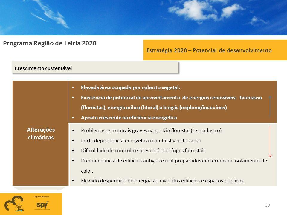 Programa Região de Leiria 2020 Estratégia 2020 – Potencial de desenvolvimento Crescimento sustentável Alterações climáticas Elevada área ocupada por c