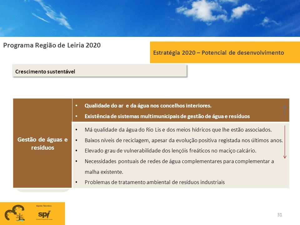 Programa Região de Leiria 2020 Estratégia 2020 – Potencial de desenvolvimento Crescimento sustentável Gestão de águas e resíduos Qualidade do ar e da