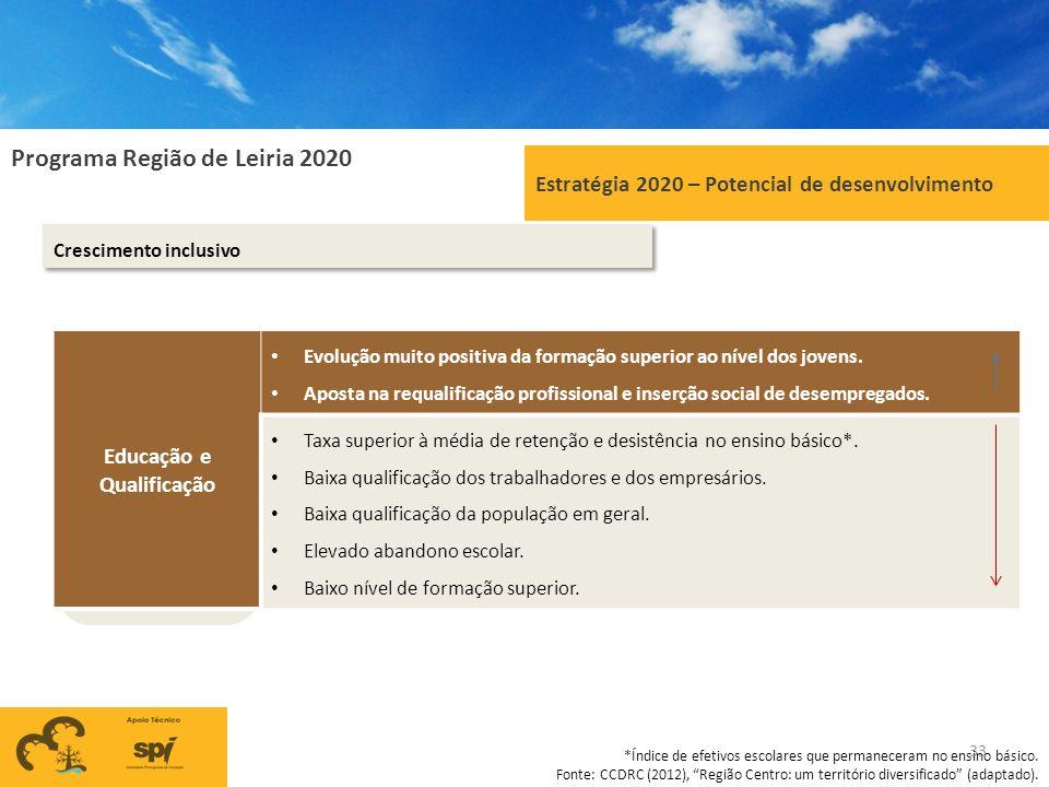 Programa Região de Leiria 2020 Estratégia 2020 – Potencial de desenvolvimento Crescimento inclusivo Educação e Qualificação Evolução muito positiva da