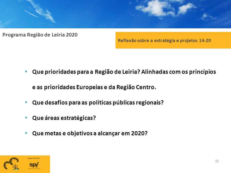 Programa Região de Leiria 2020 35 Reflexão sobre a estratégia e projetos 14-20 Que prioridades para a Região de Leiria? Alinhadas com os princípios e