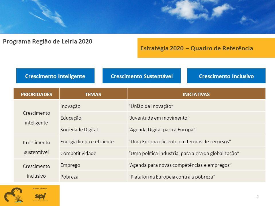 Programa Região de Leiria 2020 4 Estratégia 2020 – Quadro de Referência Crescimento SustentávelCrescimento InteligenteCrescimento Inclusivo PRIORIDADE