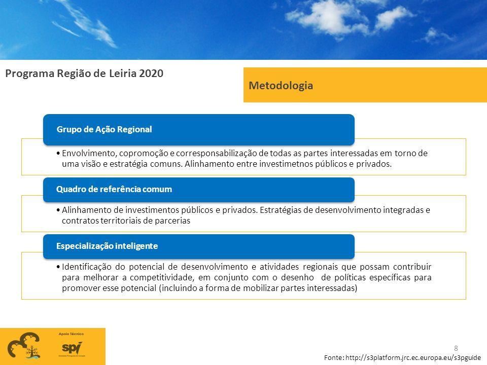 Programa Região de Leiria 2020 Metodologia Envolvimento, copromoção e corresponsabilização de todas as partes interessadas em torno de uma visão e est