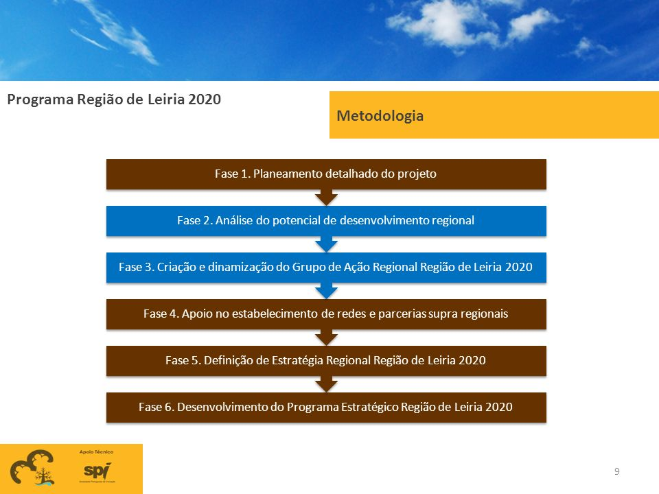 Programa Região de Leiria 2020 Metodologia Fase 6. Desenvolvimento do Programa Estratégico Região de Leiria 2020 Fase 5. Definição de Estratégia Regio