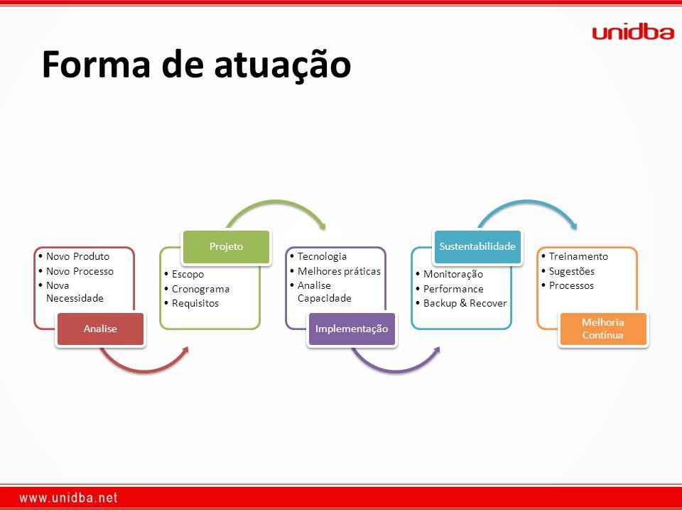 Forma de atuação Novo Produto Novo Processo Nova Necessidade Analise Escopo Cronograma Requisitos Projeto Tecnologia Melhores práticas Analise Capacid