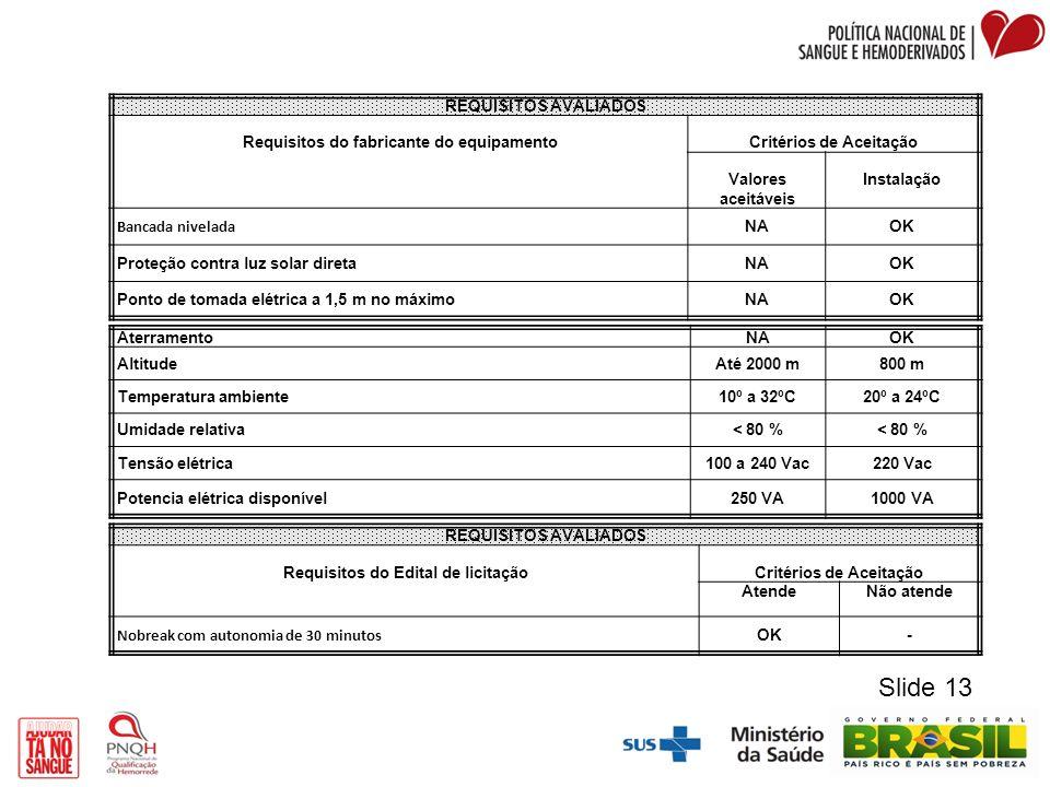 REQUISITOS AVALIADOS Requisitos do fabricante do equipamentoCritérios de Aceitação Valores aceitáveis Instalação Bancada nivelada NAOK Proteção contra