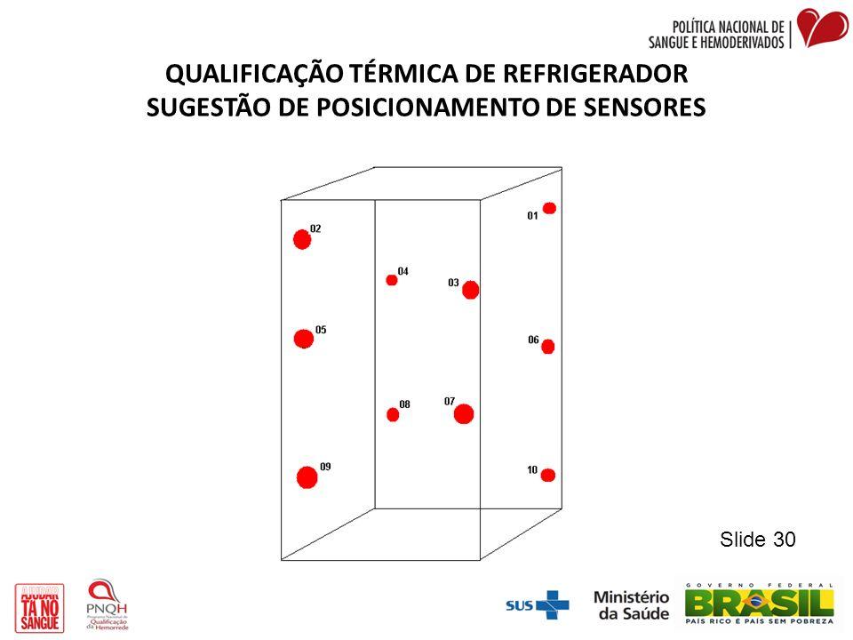 QUALIFICAÇÃO TÉRMICA DE REFRIGERADOR SUGESTÃO DE POSICIONAMENTO DE SENSORES Slide 30