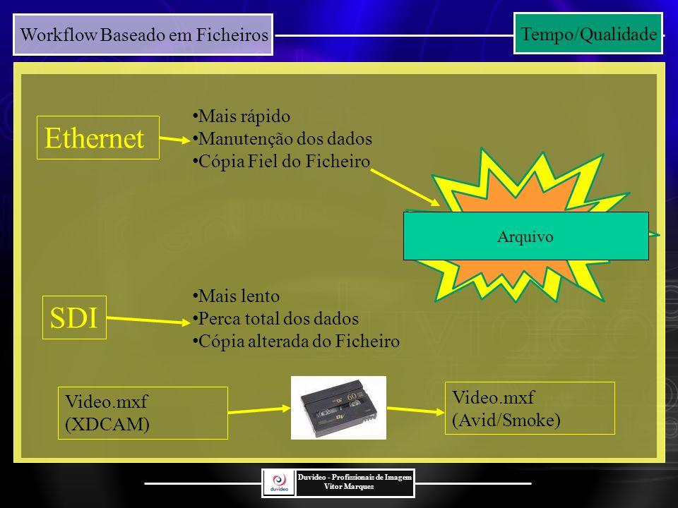 Workflow Baseado em Ficheiros Duvideo - Profissionais de Imagem Vitor Marques SDI Ethernet Arquivo Tempo/Qualidade Mais rápido Manutenção dos dados Cópia Fiel do Ficheiro Mais lento Perca total dos dados Cópia alterada do Ficheiro Video.mxf (XDCAM) Video.mxf (Avid/Smoke)