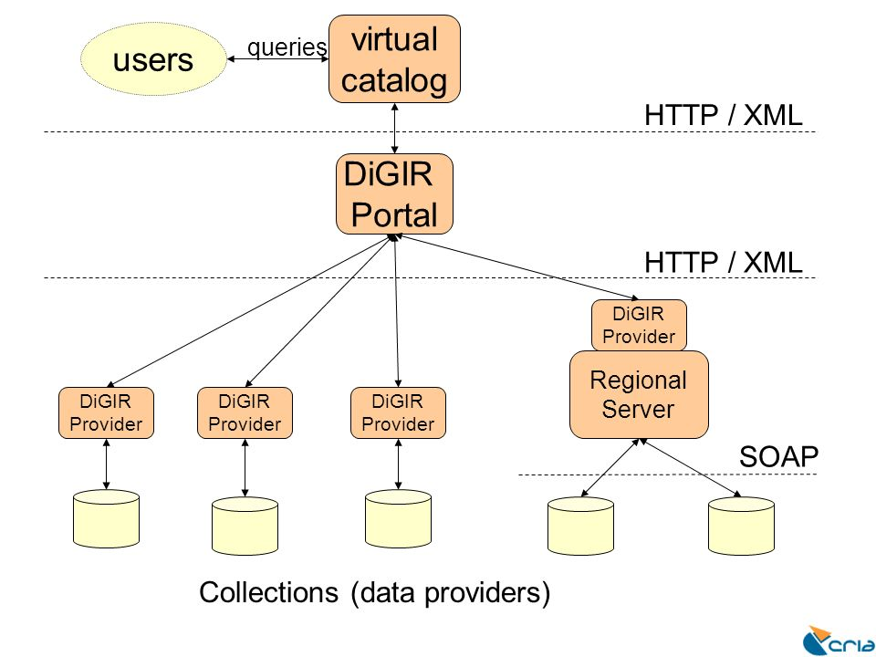 DiGIR Portal virtual catalog users queries Collections (data providers) HTTP / XML SOAP DiGIR Provider DiGIR Provider DiGIR Provider HTTP / XML Region