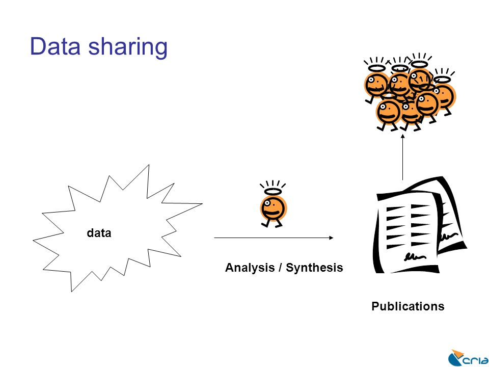 Data sharing data Analysis / Synthesis Publications