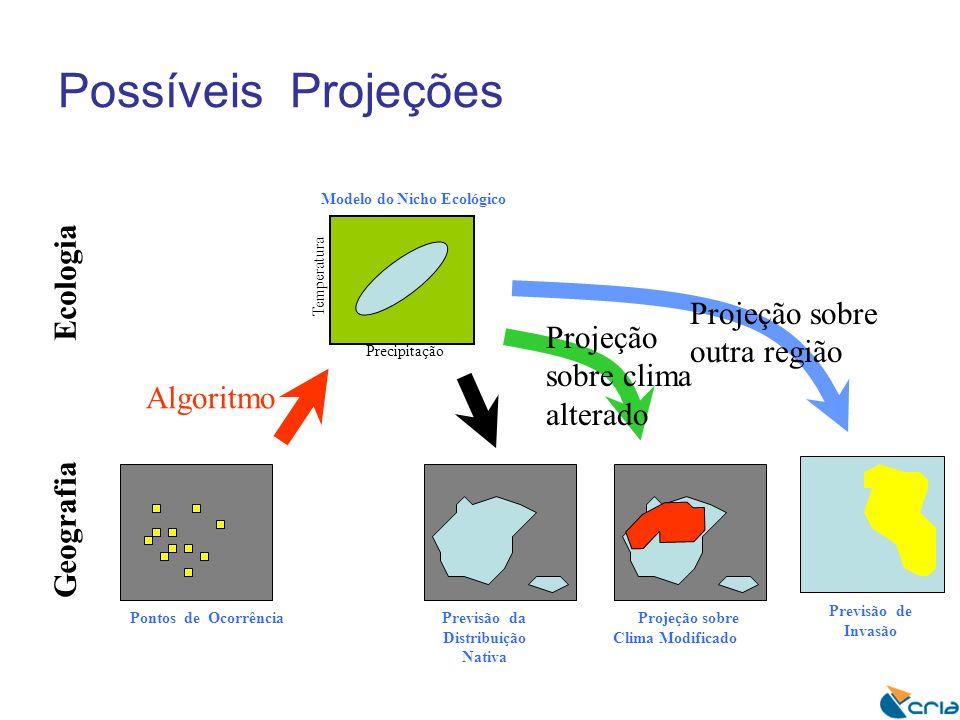 Possíveis Projeções Geografia Ecologia Pontos de Ocorrência Algoritmo Precipitação Temperatura Modelo do Nicho Ecológico Previsão da Distribuição Nativa Projeção sobre Clima Modificado Projeção sobre clima alterado Previsão de Invasão Projeção sobre outra região