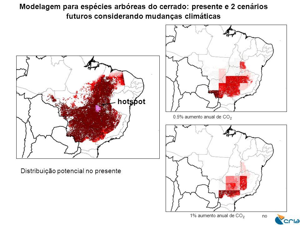 Distribuição potencial no presente no 1% aumento anual de CO 2 0.5% aumento anual de CO 2 Modelagem para espécies arbóreas do cerrado: presente e 2 cenários futuros considerando mudanças climáticas hotspot