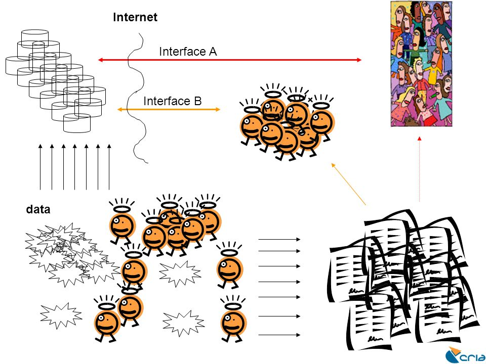 data Internet Interface A Interface B