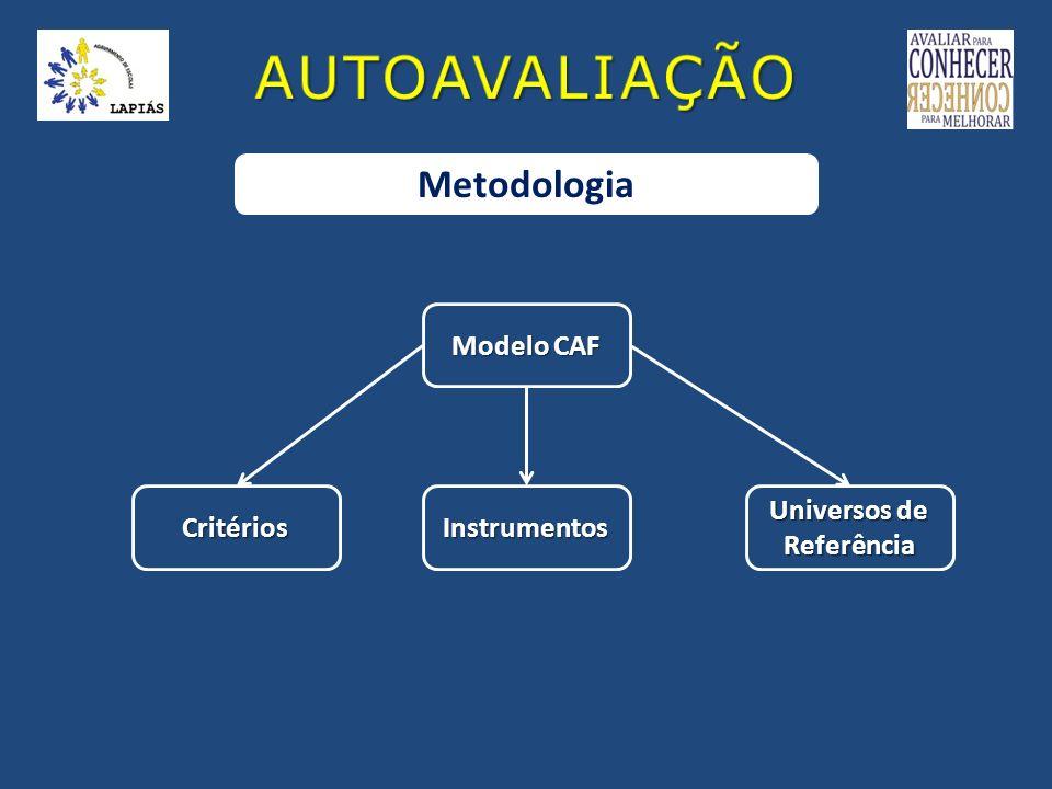 Metodologia CritériosInstrumentos Universos de Referência Modelo CAF