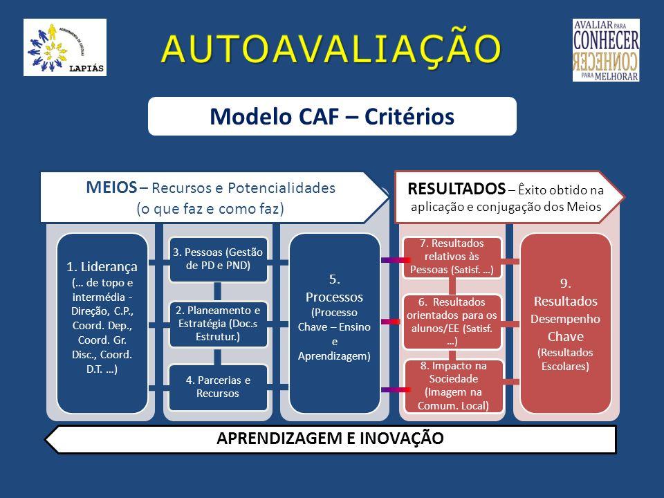 Modelo CAF – Critérios 3. Pessoas (Gestão de PD e PND) 2. Planeamento e Estratégia (Doc. s Estrutur.) 4. Parcerias e Recursos 7. Resultados relativos