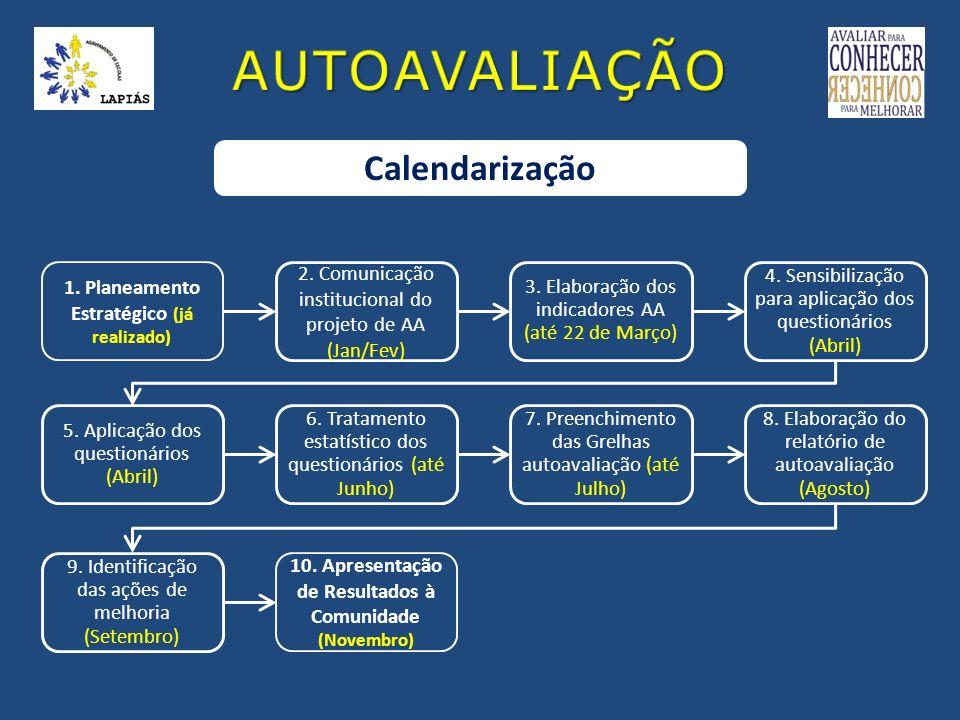 Calendarização 10. Apresentação de Resultados à Comunidade (Novembro) 1. Planeamento Estratégico (já realizado) 2. Comunicação institucional do projet