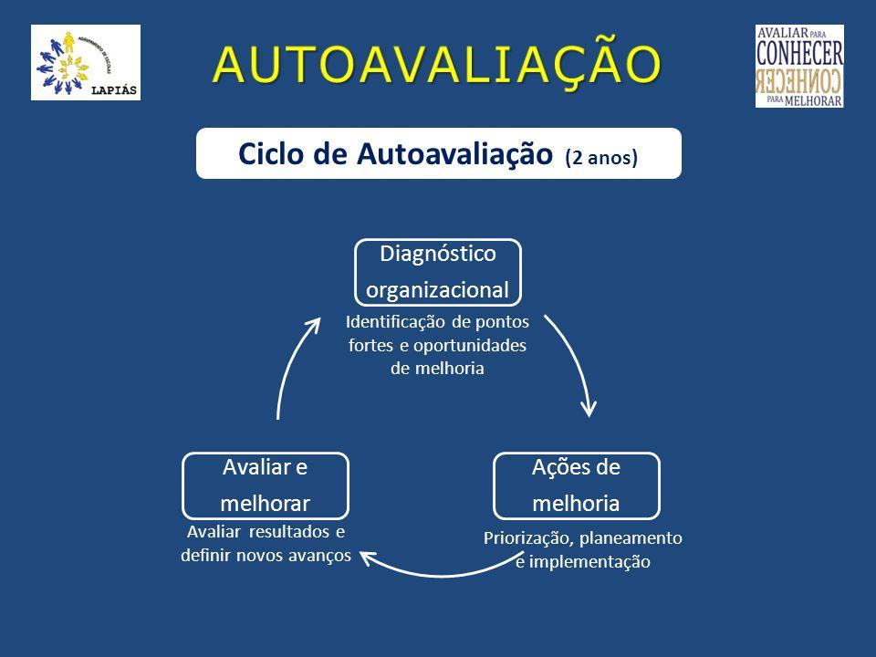 Responsáveis Direção Professores Alunos Pessoal Não Docente Pais/E.E.
