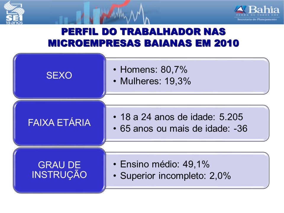 PERFIL DO TRABALHADOR NAS MICROEMPRESAS BAIANAS EM 2010 Homens: 80,7% Mulheres: 19,3% SEXO 18 a 24 anos de idade: 5.205 65 anos ou mais de idade: -36 FAIXA ETÁRIA Ensino médio: 49,1% Superior incompleto: 2,0% GRAU DE INSTRUÇÃO